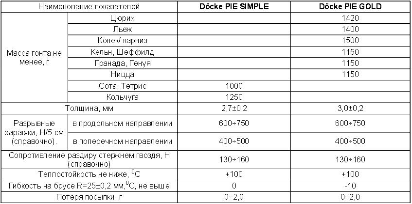 Технические характеристики Деке.png